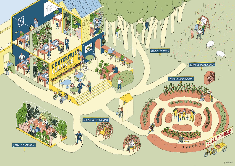 Innovation espaces de travail, jardin collaboratif